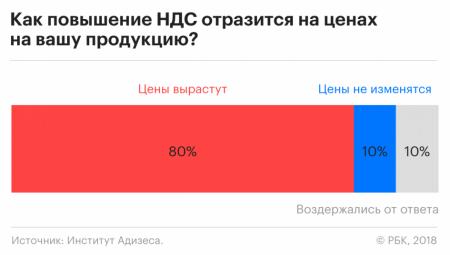 Цены из-за роста НДС повысят 80% крупных российских компаний