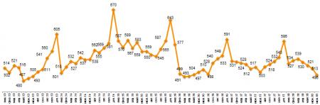 Romir: Средний чек достиг минимальных показателей за два года