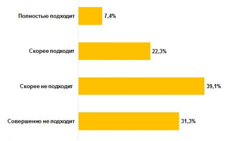 Названы основные продукты, в которых россияне готовы себя ограничить
