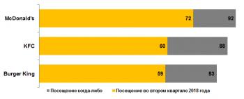 Romir: Россияне стали чаще ходить в фастфуд