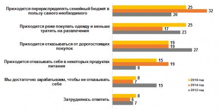 Romir: Россияне меньше экономят на еде и больше – на одежде и развлечениях