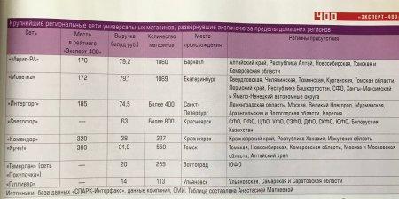 «Гулливер»: 14 млрд рублей выручки. Ульяновская компания вошла в число крупнейших региональных торговых сетей, развернувших экспансию за пределы домашнего региона