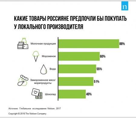 Nielsen: всего 12% жителей России покупают экологические продукты