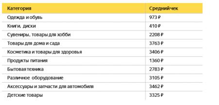 «Яндекс» проанализировал праздничные покупки россиян