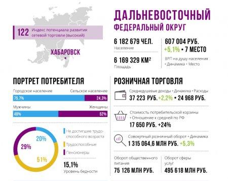 Компания Nielsen Россия определила сравнительный потенциал региональных рынков FMCG. ИНФОГРАФИКА