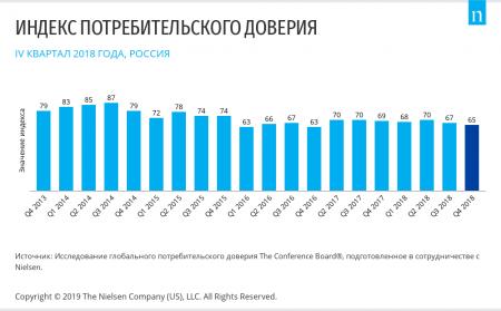 Nielsen: В двух шагах от исторического минимума: потребительское доверие россиян снижается три квартала подряд