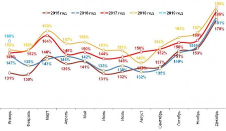 Romir: Расходы снизились после праздников