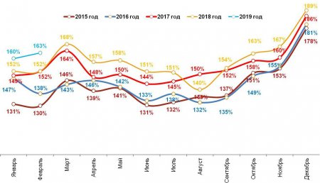 Romir: Февральские расходы празднуют рост