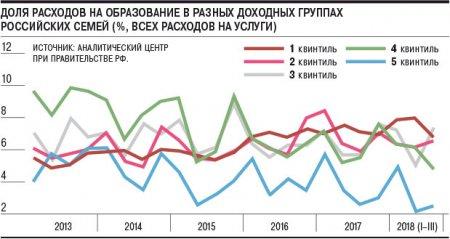 Единственно бедное учение. Бедные в России отказываются от услуг и алкоголя ради непродовольственных товаров