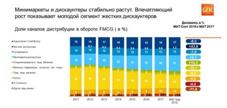GfK: FMCG тренды в России