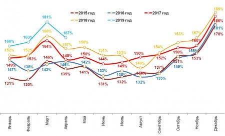 Romir: Расходы в апреле пошли на спад