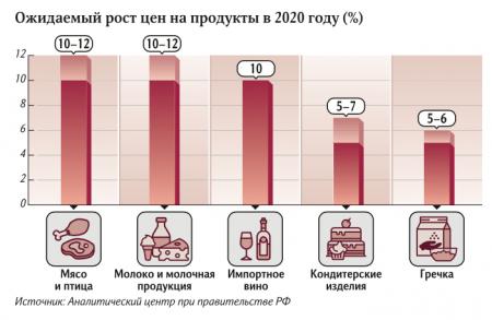 Цены животного происхождения: мясо и молоко могут подорожать на 12%