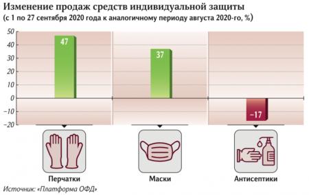 Осенняя комплекция: россияне скупают маски, перчатки, имбирь и лимон